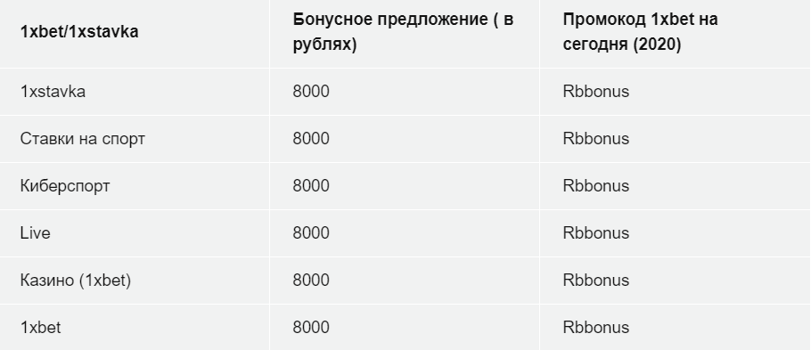 1xBet промокоды предложегния в рублях